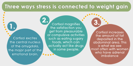 Can Stress Cause Weight Gain? - WebMD