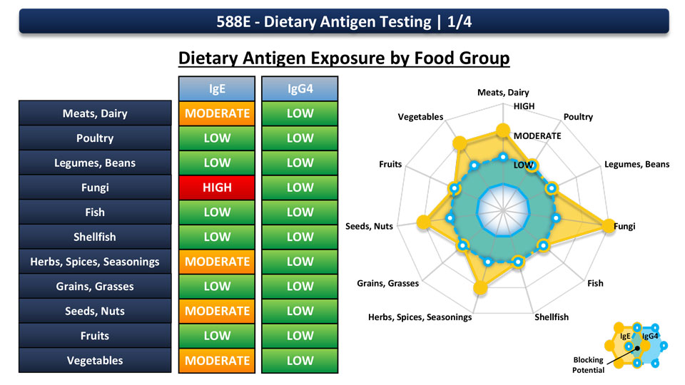 Dietry Antigen Exposure